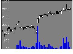 5401日本製鉄の株式チャート