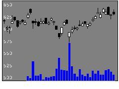 5406神戸製鋼所の株式チャート