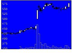 5408中山製鋼所の株価チャート