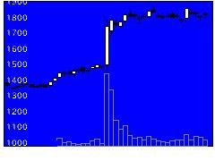 5410合同製鐵の株価チャート