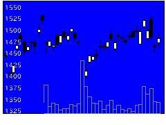 5411JFEの株価チャート