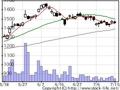 5423東京製鉄の株式チャート