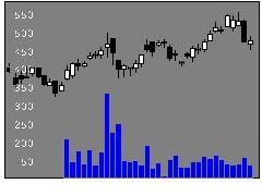 5440共英製鋼の株式チャート