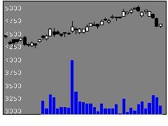5444大和工の株式チャート