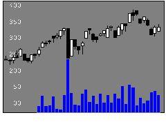 5445東京鐵鋼の株式チャート