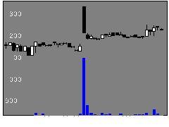 5446北越メタルの株価チャート