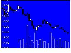 5449大阪製鐵の株価チャート