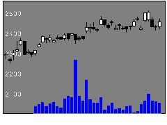 5451淀川鋼の株式チャート