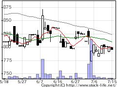 5458高砂鉄の株式チャート