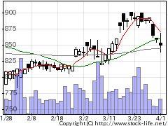 5461中部鋼鈑の株価チャート