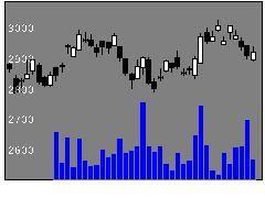 5463丸一鋼管の株価チャート