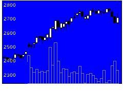 5464モリ工業の株式チャート