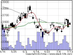 5471大同特鋼の株価チャート