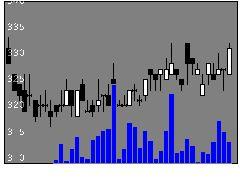 5476日本高周波鋼業の株式チャート