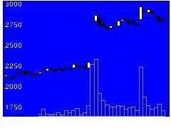 5480日本冶金工業の株価チャート