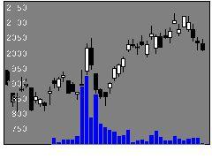 5481山陽特殊製鋼の株価チャート