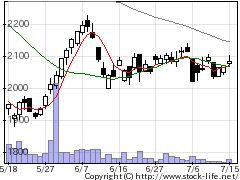 5482愛知製鋼の株価チャート