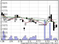 5484東北特殊鋼の株式チャート