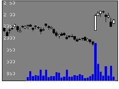 5486日立金属の株価チャート