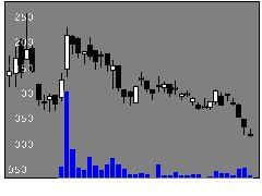 5491日本金属の株式チャート