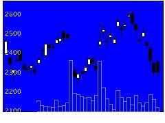5541大平洋金属の株式チャート