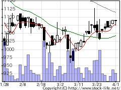 5542報国鉄の株価チャート