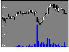 5563新日本電工の株式チャート