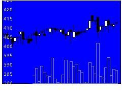 5607中央可鍛工業の株式チャート