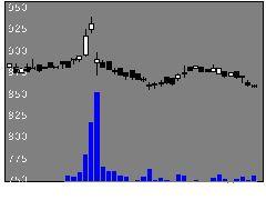 5609日本鋳造の株価チャート