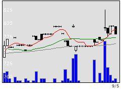 5610大和重工の株価チャート