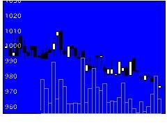 5612日本鋳鉄管の株式チャート