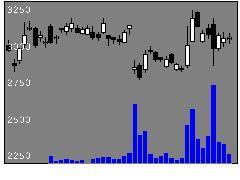 5631日製鋼の株式チャート