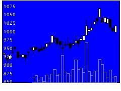 5632三菱製鋼の株式チャート