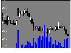 5658日亜鋼業の株価チャート