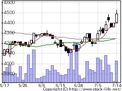 5659日本精線の株価チャート