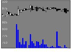 5660神鋼鋼線工業の株価チャート
