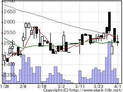 5695パウダテックの株式チャート