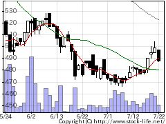 5697サンユウの株価チャート