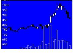 5698エンビプロの株価チャート