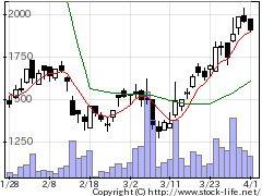 5699イボキンの株式チャート