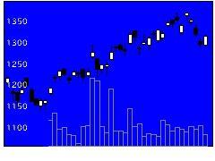 5702大紀アの株価チャート