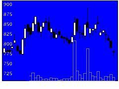 5704JMCの株価チャート