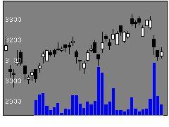 5706三井金属の株価チャート