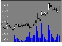 5707東邦亜鉛の株価チャート