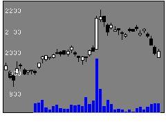 5711三菱マテリアルの株価チャート