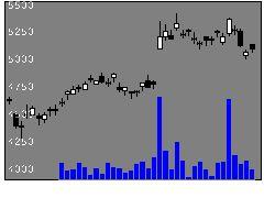 5714DOWAの株式チャート