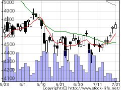 5714DOWAの株価チャート