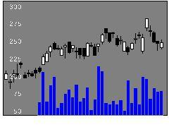 5715古河機械金属の株価チャート