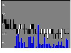 5721Sサイエンスの株価チャート