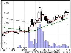 5724アサカ理研の株価チャート